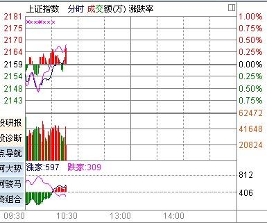 沪指盘中翻红 地产股火箭发射3股涨停