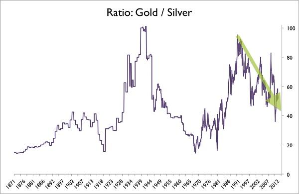 为何投资者购买的实物白银是黄金的50倍?_老凤祥金价