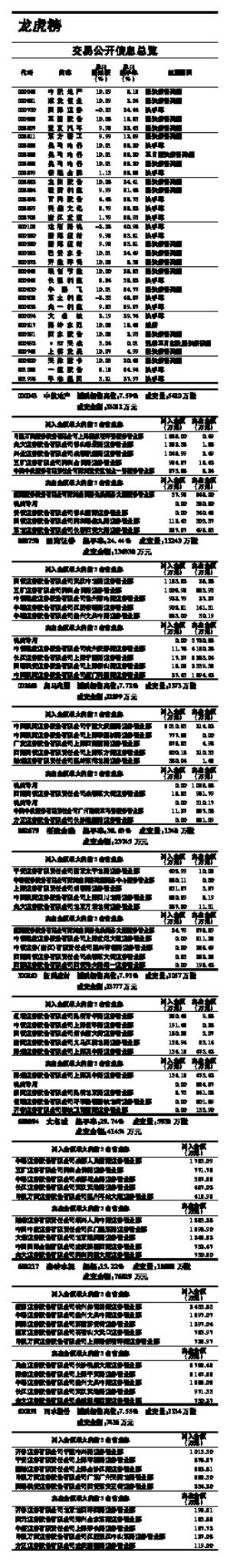 (专题数据由上海聚源数据服务有限公司提供,数据来源于上市公司公告,若有出入,请以公告为准)