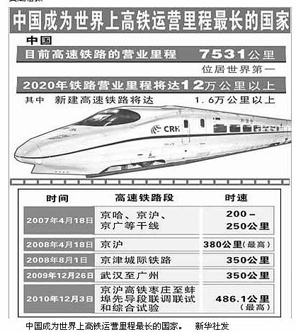 中国高铁系统技术最全,超过波音飞机起飞速度