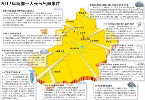 乌鲁木齐风吹雪入选新疆2012年十大天气气候