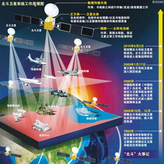 资料图:北斗卫星导航系统工作原理图.