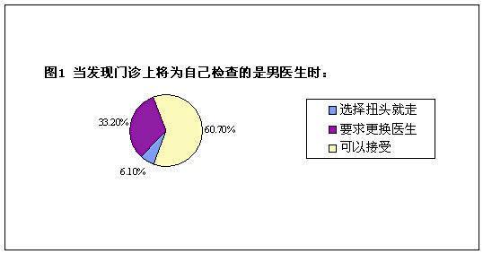 妇产科检查遇到男医生 四成女性选择拒绝(组图