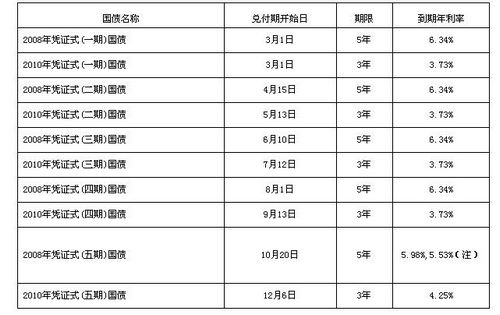 2013年国债利息_财政部:2013年储蓄国债还本付息工作即将开始-搜狐新闻