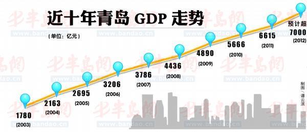 青岛开发区,新区中心区,董家口经济区,保税港区等多主体竞相发展,构筑