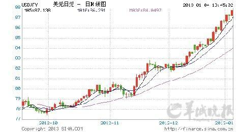 汇市日元下跌趋势明显 金价短期不宜激进操作