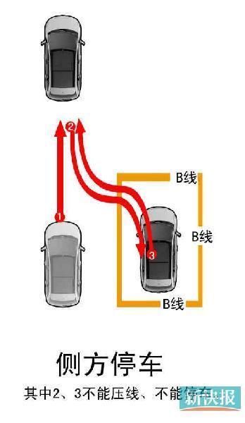 坡道定点停车和起步    3.侧方停车(难)    4.曲线行驶    5.