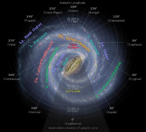 太阳系究竟位于银河系旋臂结构何处?(组图)