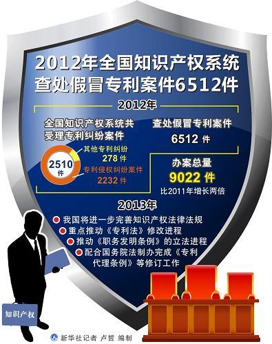图表:2012年全国知识产权系统查处假冒专利案件6512件 新华社记者 卢哲 编制