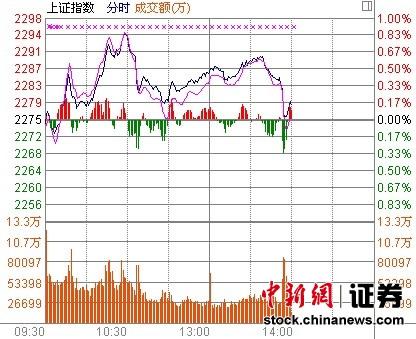 中新网1月10日电两市股指一波快速下探,回吐盘中涨幅。中国神华和西山煤电等煤炭权重股领跌。
