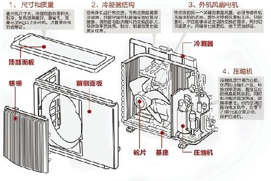 空调制热的原理_空调制热有异味是怎么回事