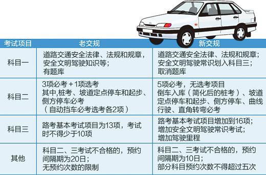 2013驾考新规科目三_十大关键词看驾考新规新在哪儿(组图)-搜狐滚动