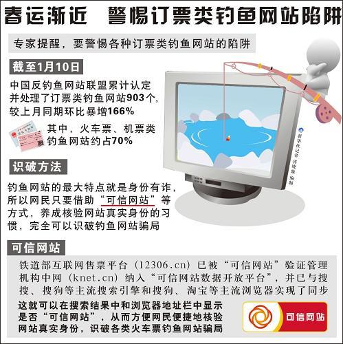 图表:春运渐近 警惕订票类钓鱼网站陷阱新华社记者 胥晓璇 编制