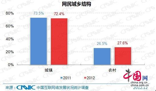 中国人口老龄化_2012年中国农村人口