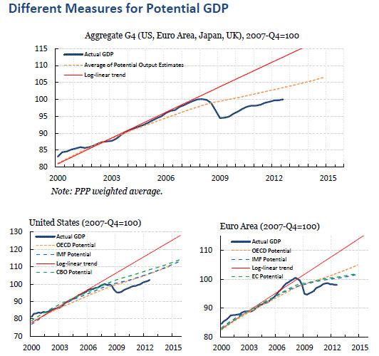 gdp产出缺口_美国经济是否陷入衰退 这12个方面或指明信号