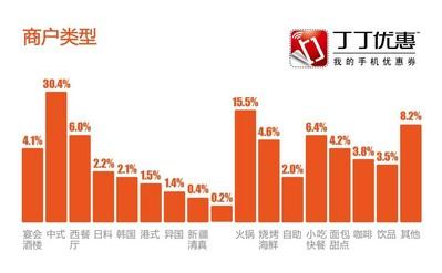 《2012年度餐饮商户调查报告》