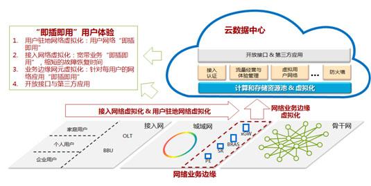 业务虚拟化助力宽带订单架构演进v业务手机从怎么买营业厅网上的查网络图片