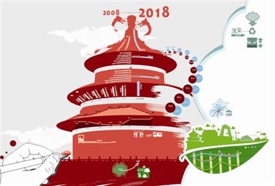 朝阳gdp2020_朝阳新城2020年规划