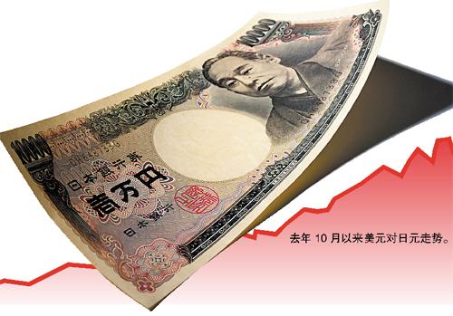 每月买入资产规模约合1400亿美元 超美国QE3