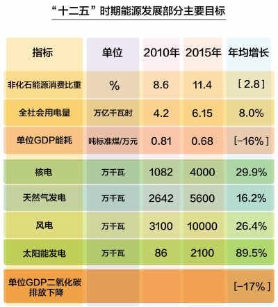 单位gdp能耗累计降低率怎么算_十一五 前三年单位GDP能耗累计降低12.45