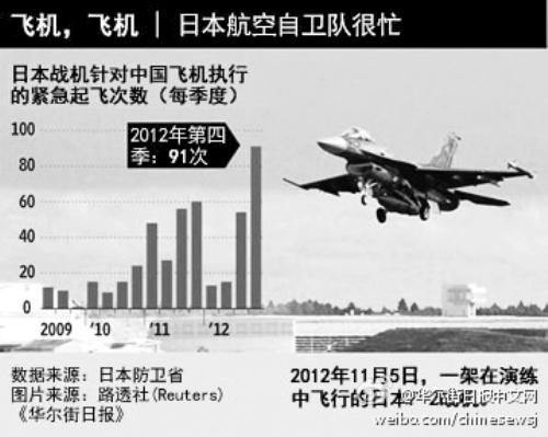 日本战斗机拦截我飞机次数创新高