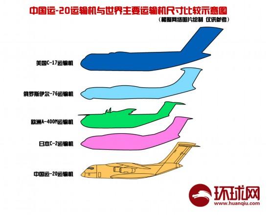 资料图:运20与世界主要运输机尺寸比较。
