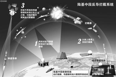 综合新华社电 记者昨晚从国防部新闻事务局获悉,2013年1月27日,中国在境内再次进行了陆基中段反导拦截技术试验,试验达到了预期目的。这一试验是防御性的,不针对任何国家。