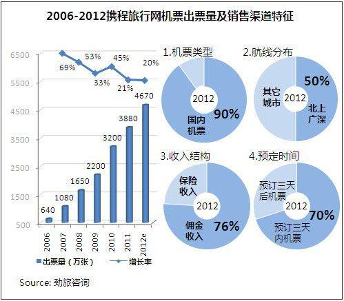 中国机票在线分销 携程、腾邦、号百将居三甲