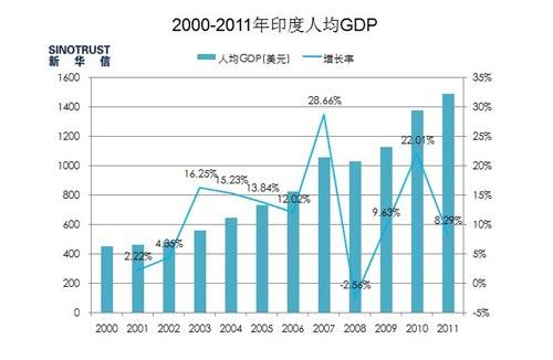 中国gdp2017各省排名_全国省市人均gdp