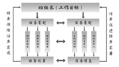 """""""班务任务双闭环""""班组管理法结构图"""