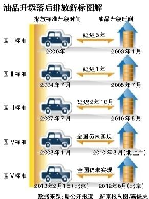 北京进入京时代 不合规的重型柴油车停售(组