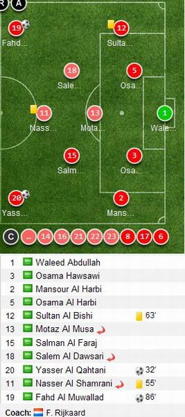 海湾杯小组赛沙特队唯一胜利首发阵容图