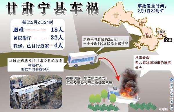 图表:甘肃宁县车祸 新华社记者 肖潇 编制