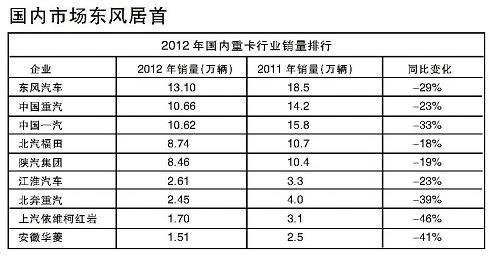 中国一汽牢牢关闭了山西重卡市场视频的销量群头名占据图片
