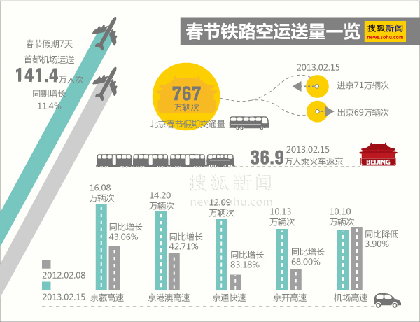 36.9万人昨日乘火车返京 公路交通量767万辆次