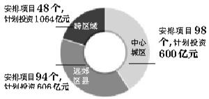 新京报讯 (记者蒋彦鑫)北京今年安排了240个重点工程,计划投资2270亿元,其中保障房投资仍然是重点,达到150亿元。