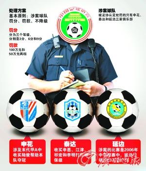 中国足协对反赌扫黑案开出罚单 33人终身禁止从事足球活动