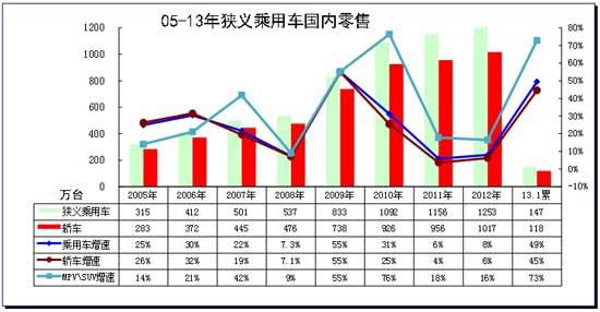 图表 4狭义乘用车05-2012年表现对比分析  单位  万台,%