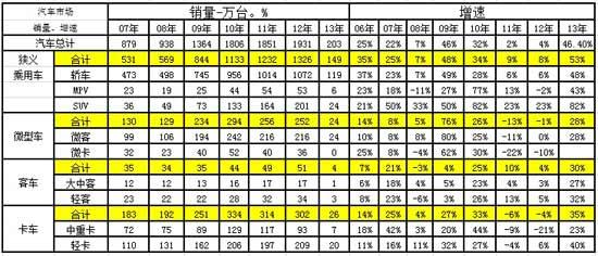 图表 6汽车06-2012年表现对比分析  单位  万台,%