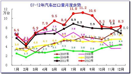 图表 10  08-12年汽车整车出口走势图