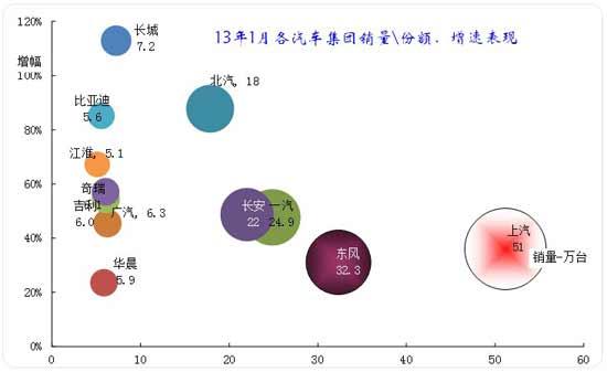 图表 10主要汽车集团2012年本月销量同比11年同期增长分析