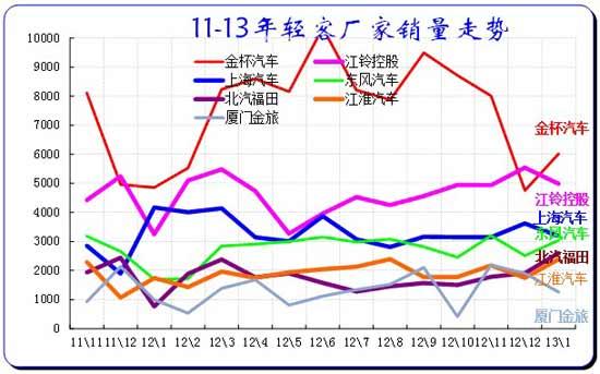 图表 16客车企业产销分类走势