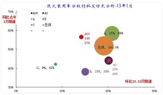 图表 19狭义乘用车各级别本月批发表现