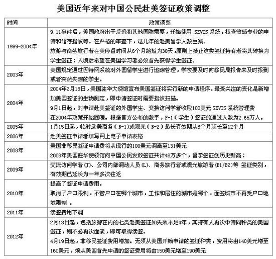 美使馆公布中国人赴美新签证政策 可网上预约