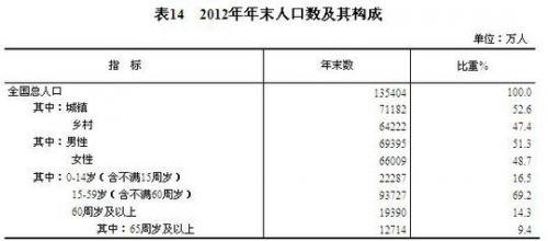 中国城镇人口_2012年四川城镇人口