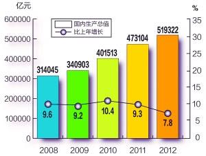 死亡俱乐部年末_2012年末中国人口