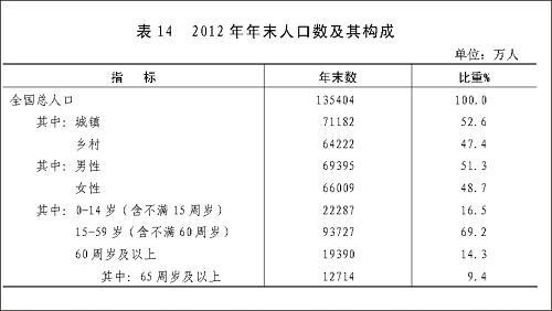 内蒙古总人口_2012年总人口数