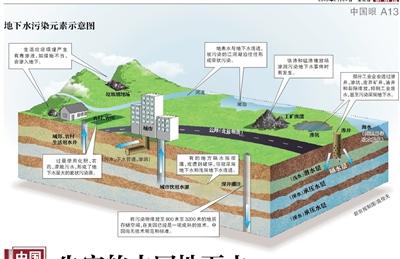 地下水污染问题正被高度聚焦。