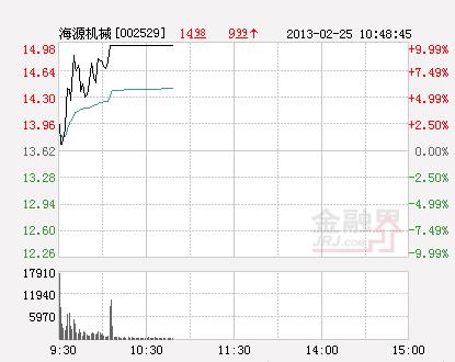 海源机械连续2涨停 七连阳股价涨近三成(图)