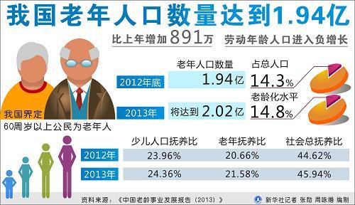 我国老年人口数量达到1.94亿(图)-搜狐新闻